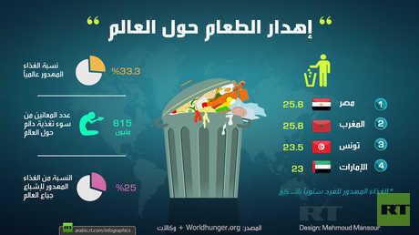 إهدار الطعام حول العالم