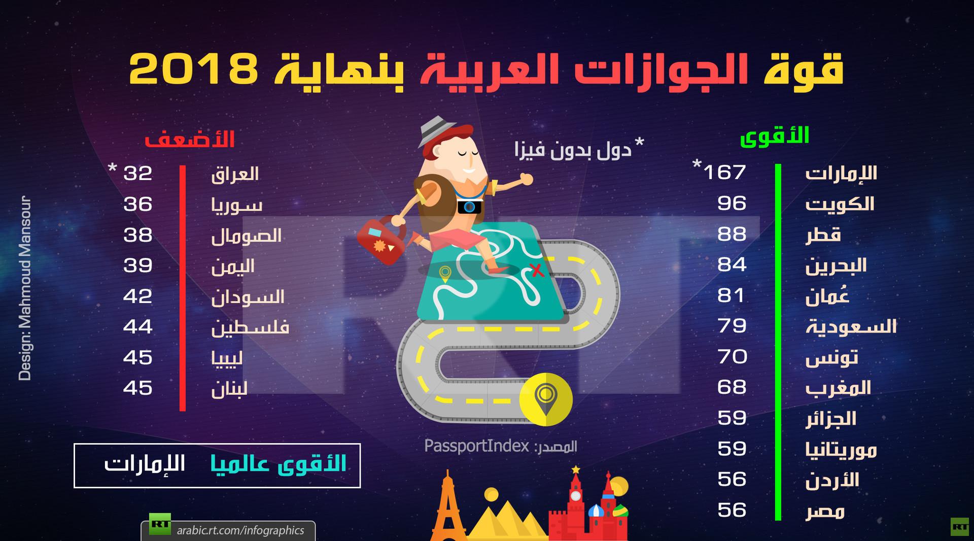 قوة الجوازات العربية بنهاية 2018