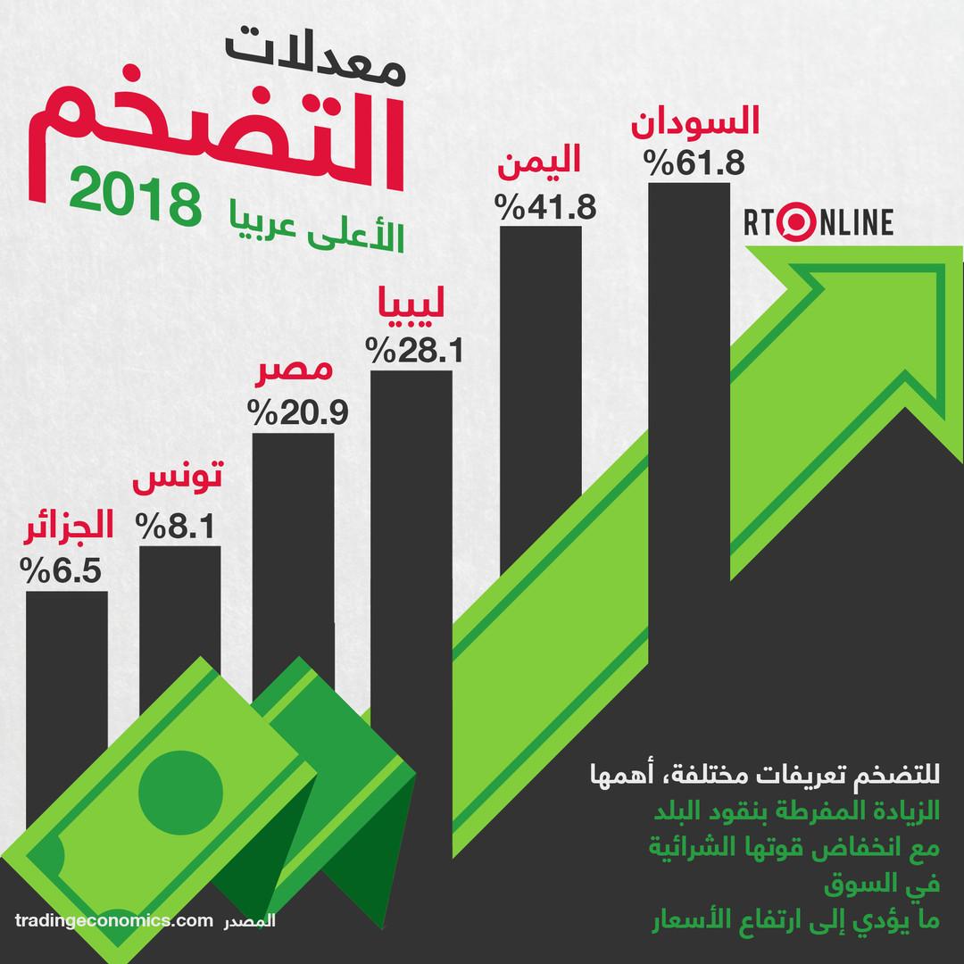 معدلات التضخم الأعلى عربيا