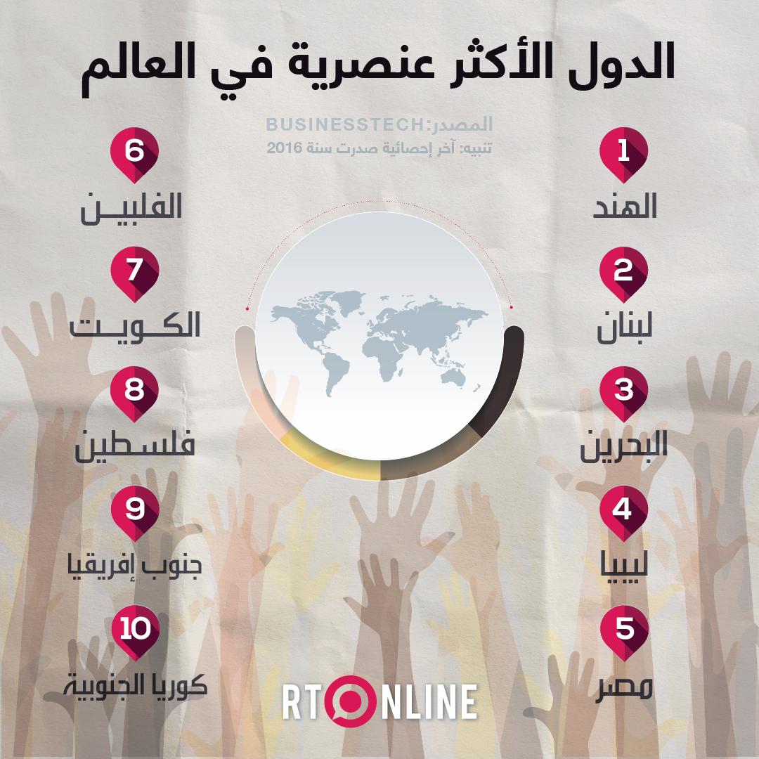 اكتساح عربي.. تعرف على الدول الأكثر عنصرية في العالم