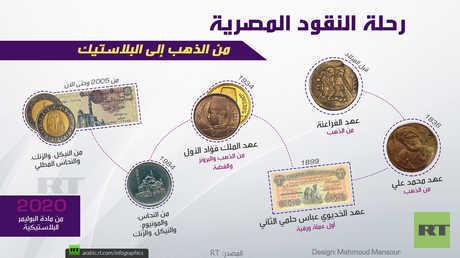 رحلة النقود المصرية من الذهب إلى البلاستيك