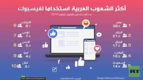 أكثر الشعوب العربية استخداما لفيسبوك
