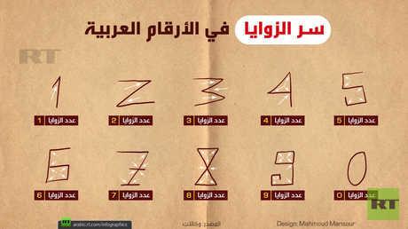سر الزوايا في الأرقام العربية