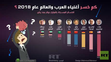 كم خسر أغنياء العرب والعالم عام 2018؟