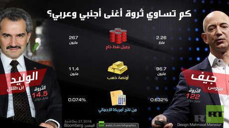 كم تساوي ثروة أغنى أجنبي وعربي؟