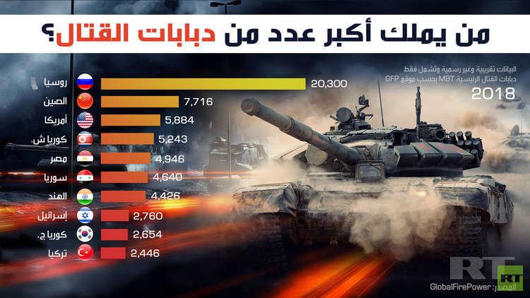 من يملك أكبر عدد من دبابات القتال؟