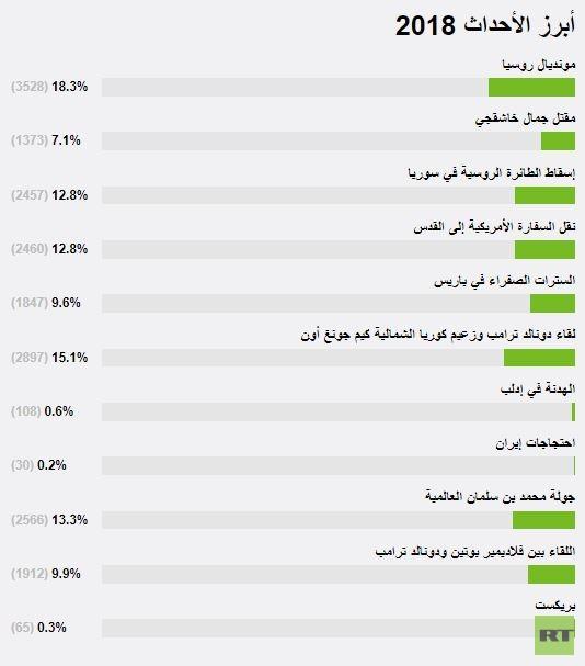 نتائج استطلاع RT لآراء قرائها.. ملك السعودية وولي عهده يحتلان الصدارة والأسد والسيسي في مرتبة متقدمة