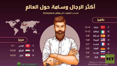 أكثر الرجال وسامة حول العالم