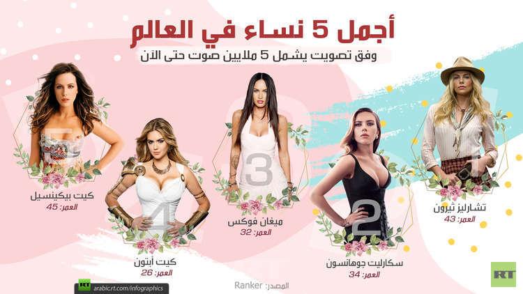 أجمل 5 نساء على العالم (تصويت)