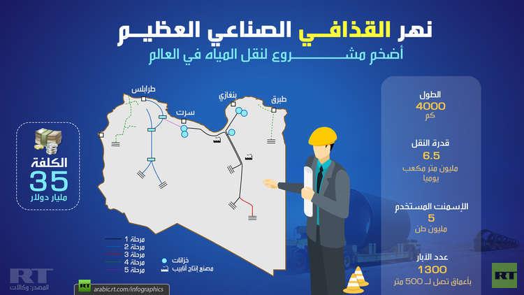 نهر القذافي الصناعي العظيم