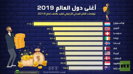 أغنى دول العالم 2019