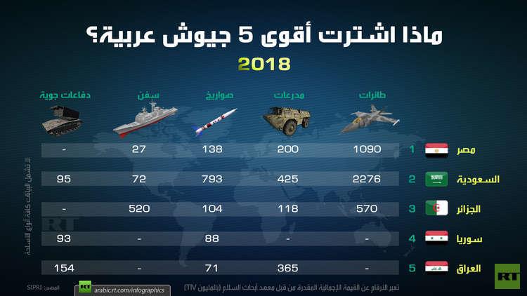 4 دول عربية من أكبر مستوردي الأسلحة في العالم 5c88ddbfd4375066638b4635