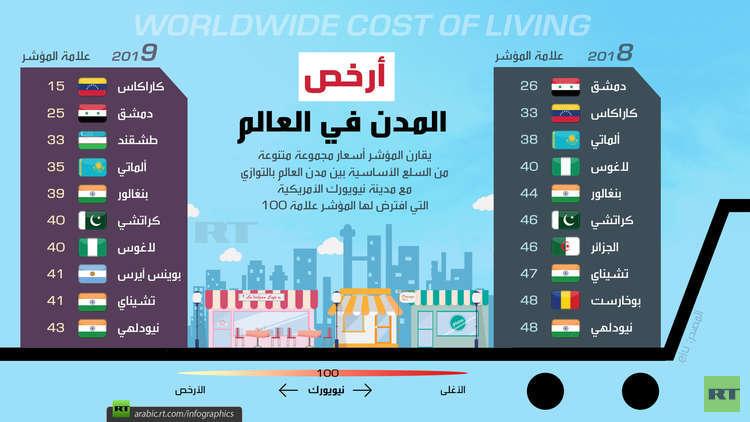 أرخص مدن العالم 2019