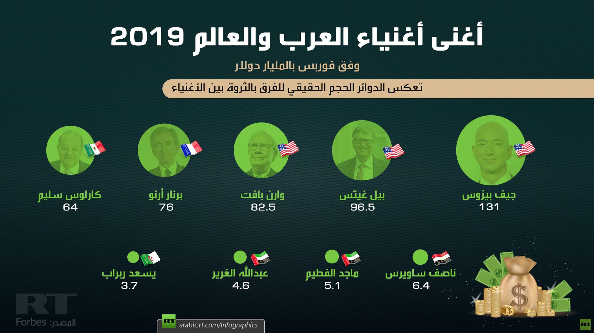 أغنى أغنياء العرب والعالم 2019