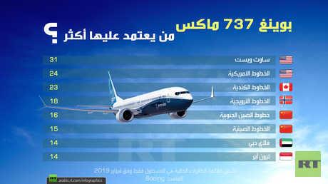 أكثر خطوط الطيران اعتمادا على بوينغ 737 ماكس