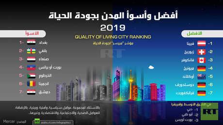 أفضل وأسوأ المدن بجودة الحياة 2019