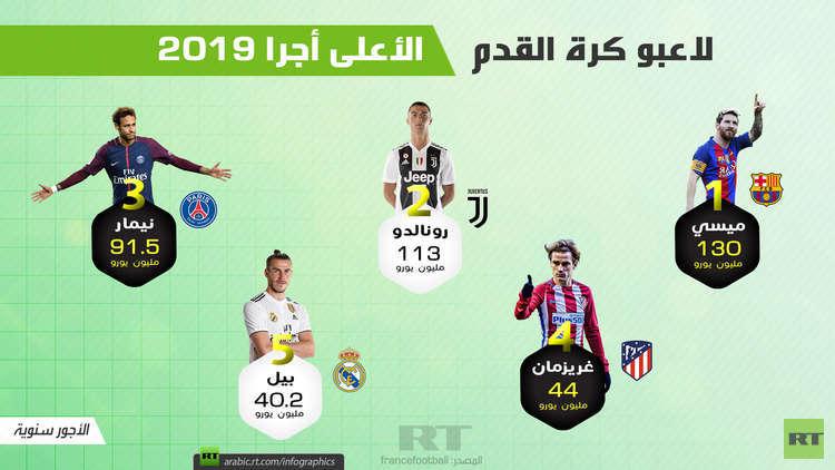 لاعبو كرة القدم الأعلى أجرا 2019