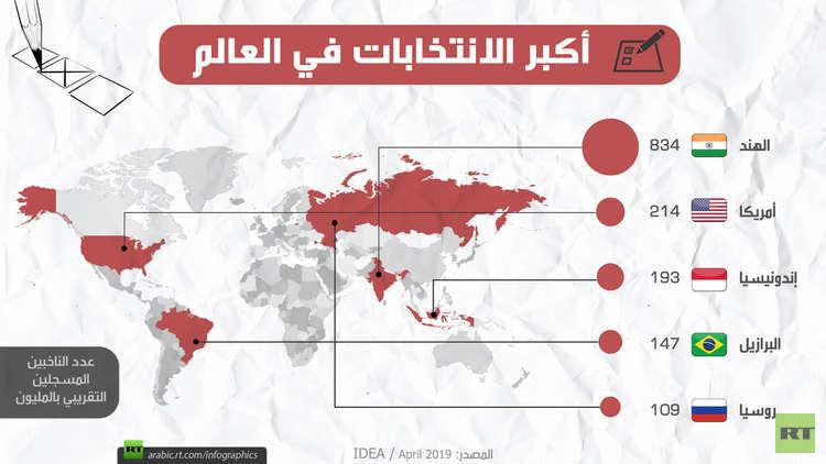 أكبر الانتخابات في العالم