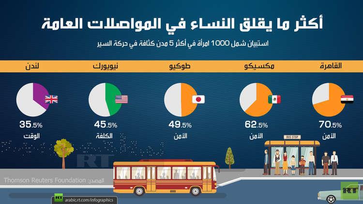 أكثر ما يقلق النساء في المواصلات العامة
