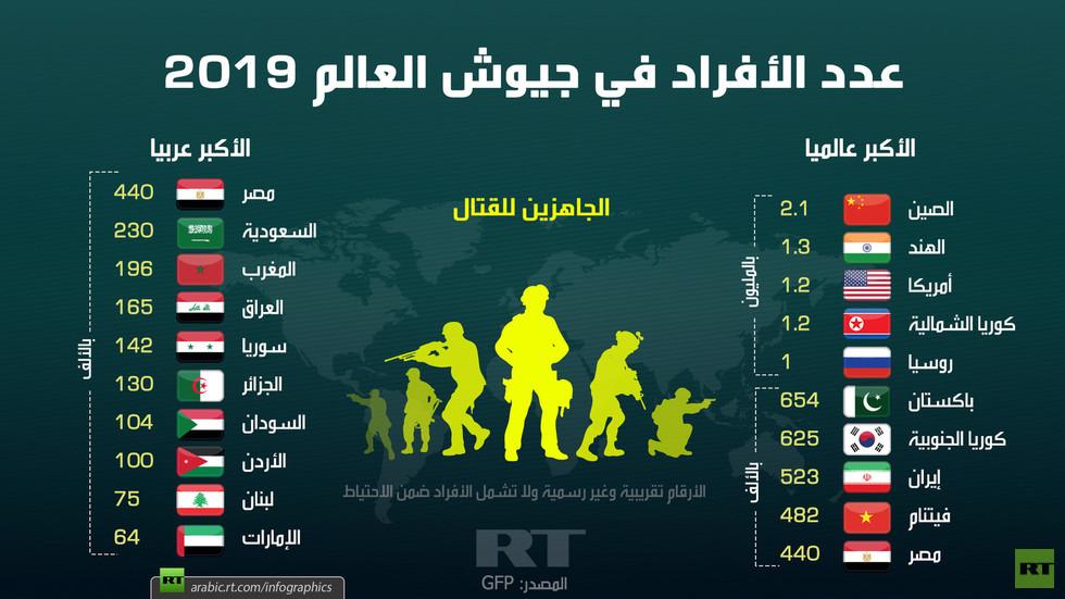 عدد الأفراد في جيوش العالم 2019 Rt Arabic