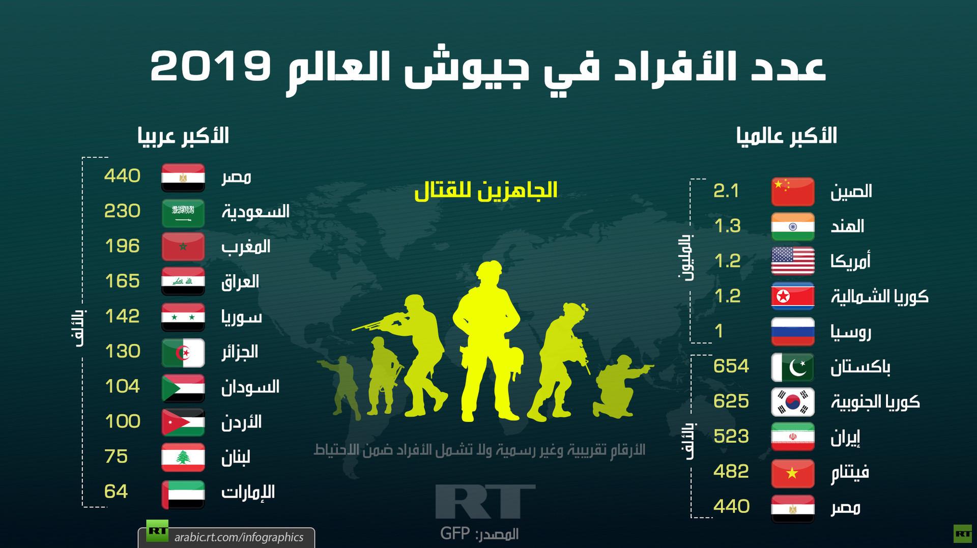 عدد الأفراد في جيوش العالم 2019