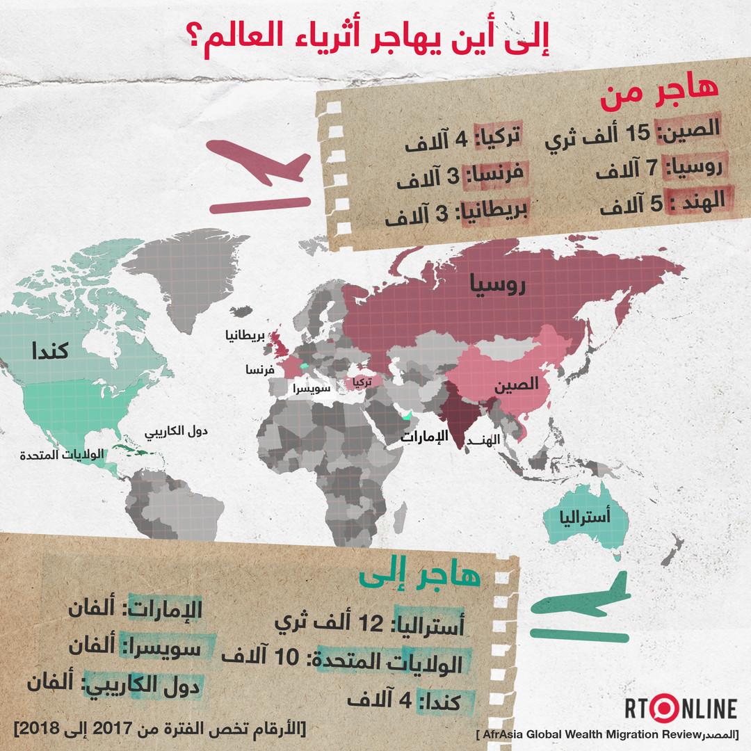 انفوغراف.. إلى أين يهاجر أثرياء العالم؟