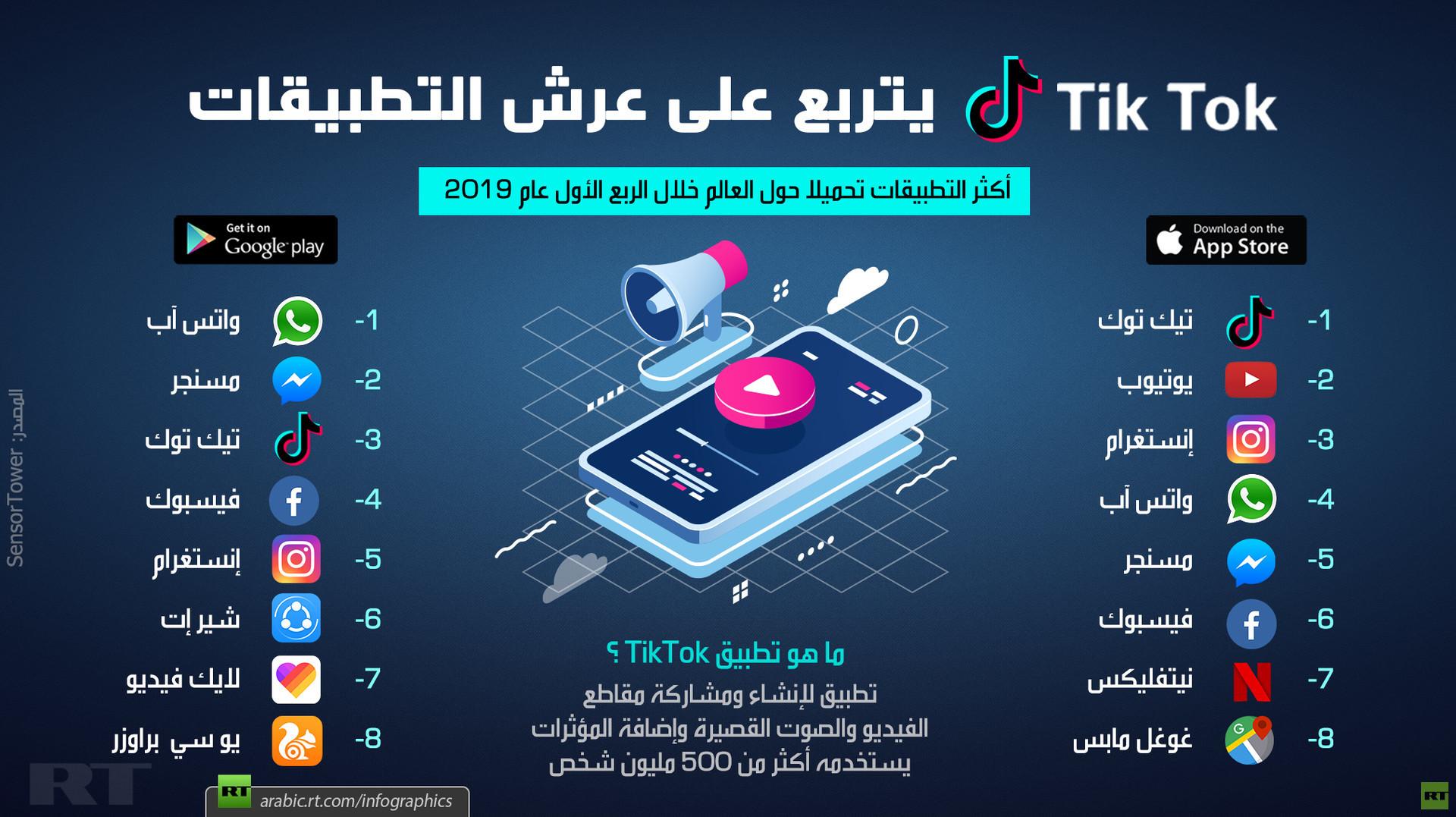 Tik Tok يتربع على عرش التطبيقات