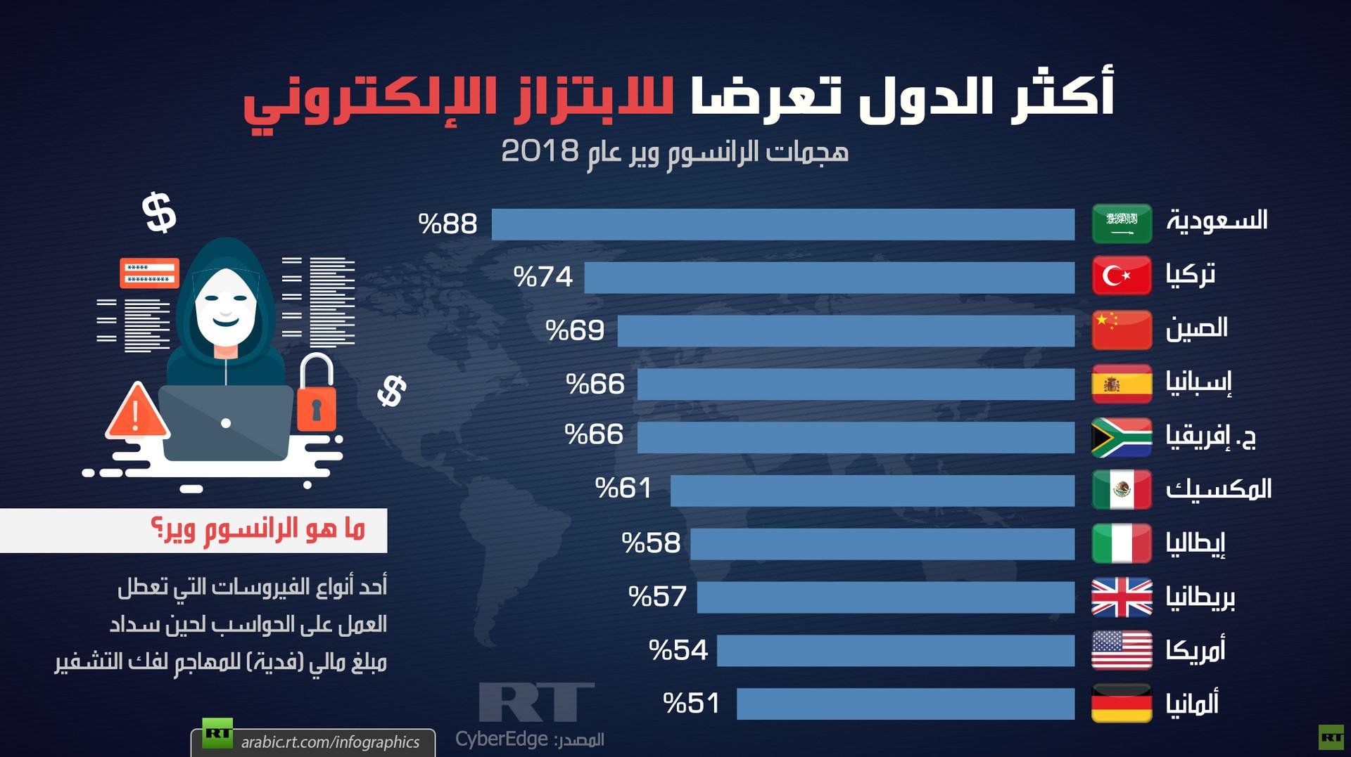 أكثر الدول تعرضا للابتزاز الإلكتروني