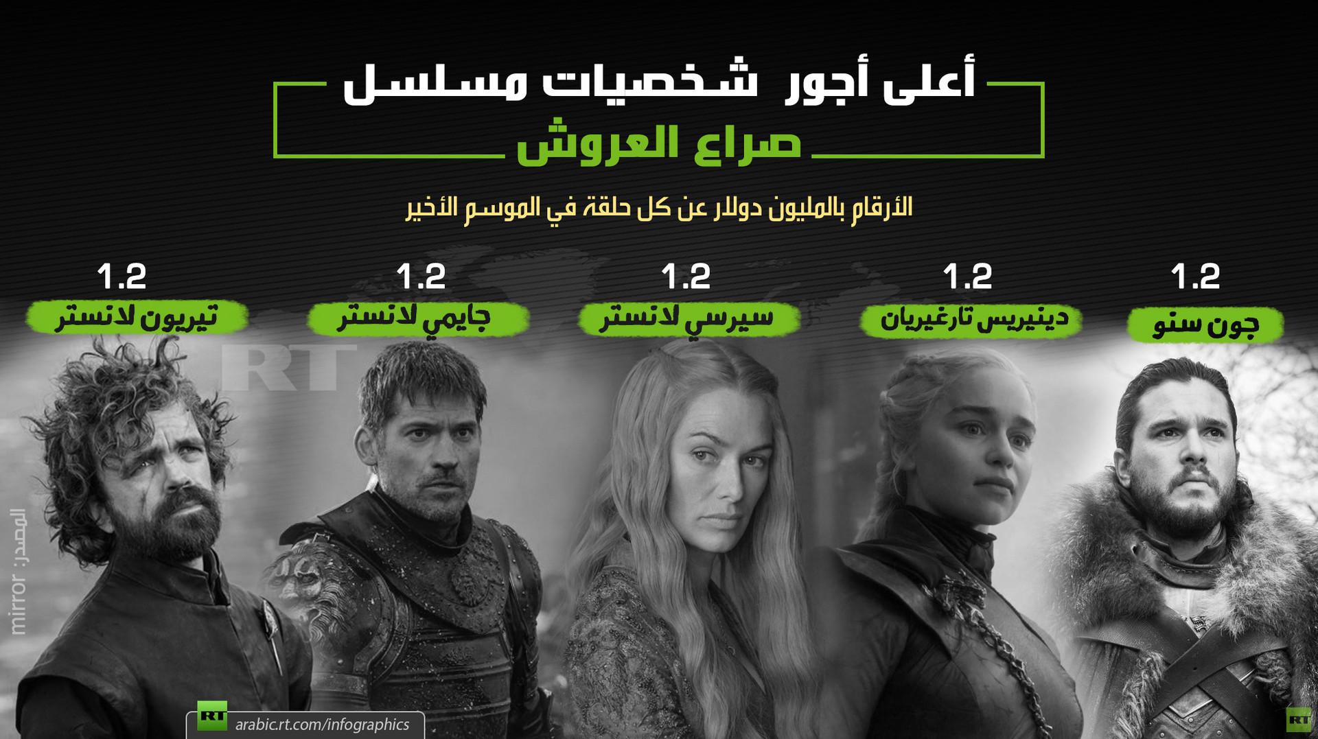 أعلى أجور  شخصيات مسلسل صراع العروش