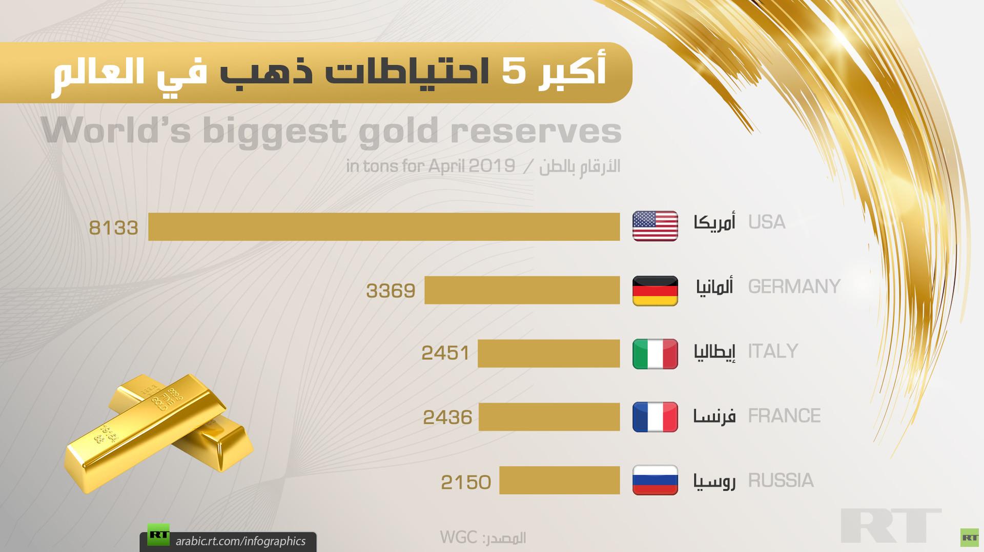 أكبر 5 احتياطات ذهب في العالم