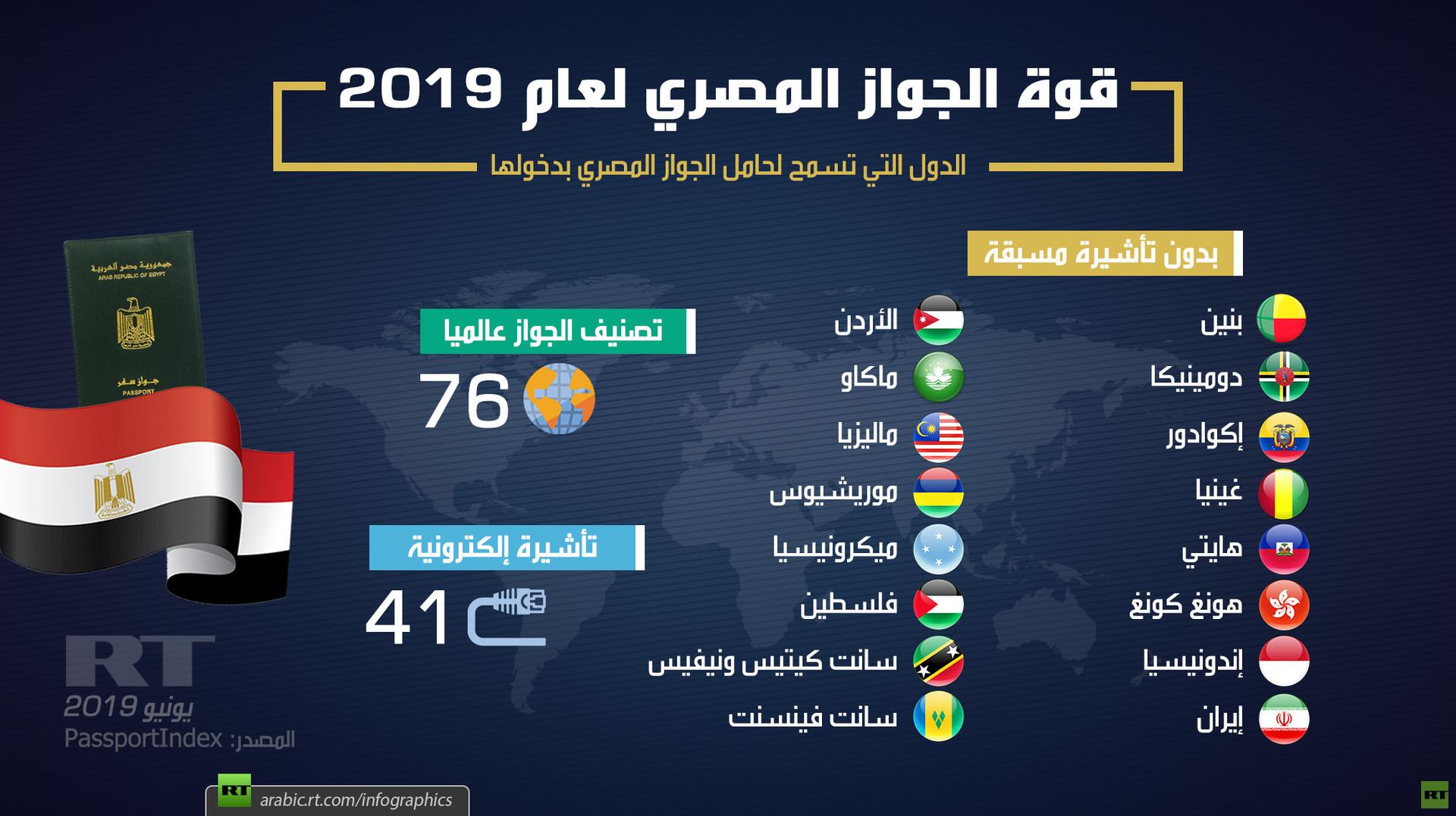 قوة الجواز المصري لعام 2019