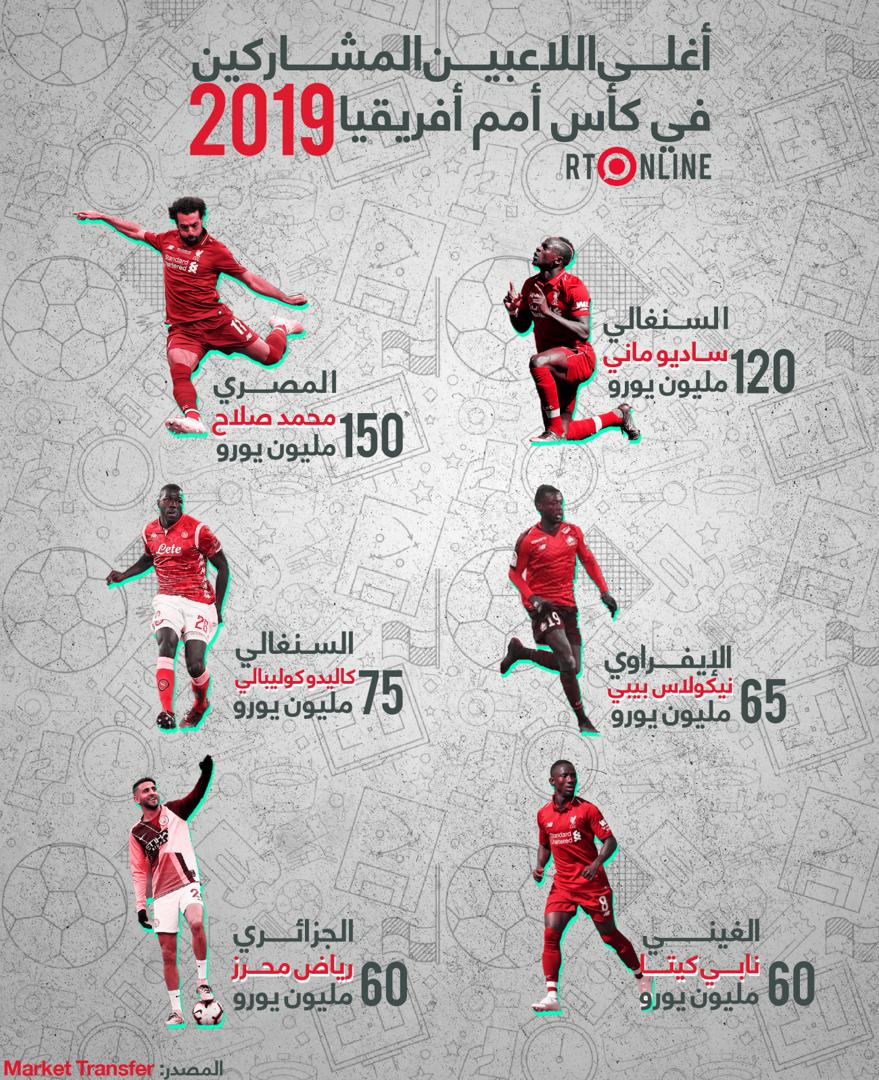 أولهم صلاح.. تعرف على أغلى اللاعبين المشاركين في كأس أمم أفريقيا