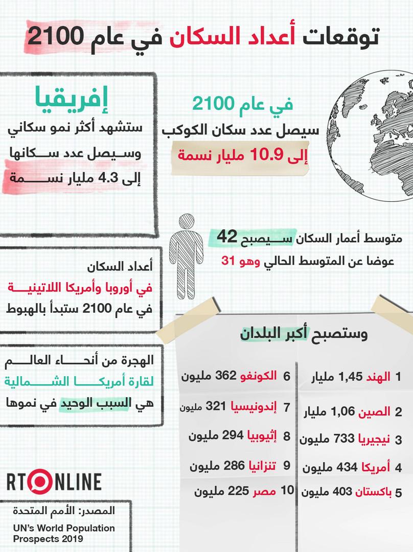 مصر بين أكبر 10 دول في عدد السكان عام 2100