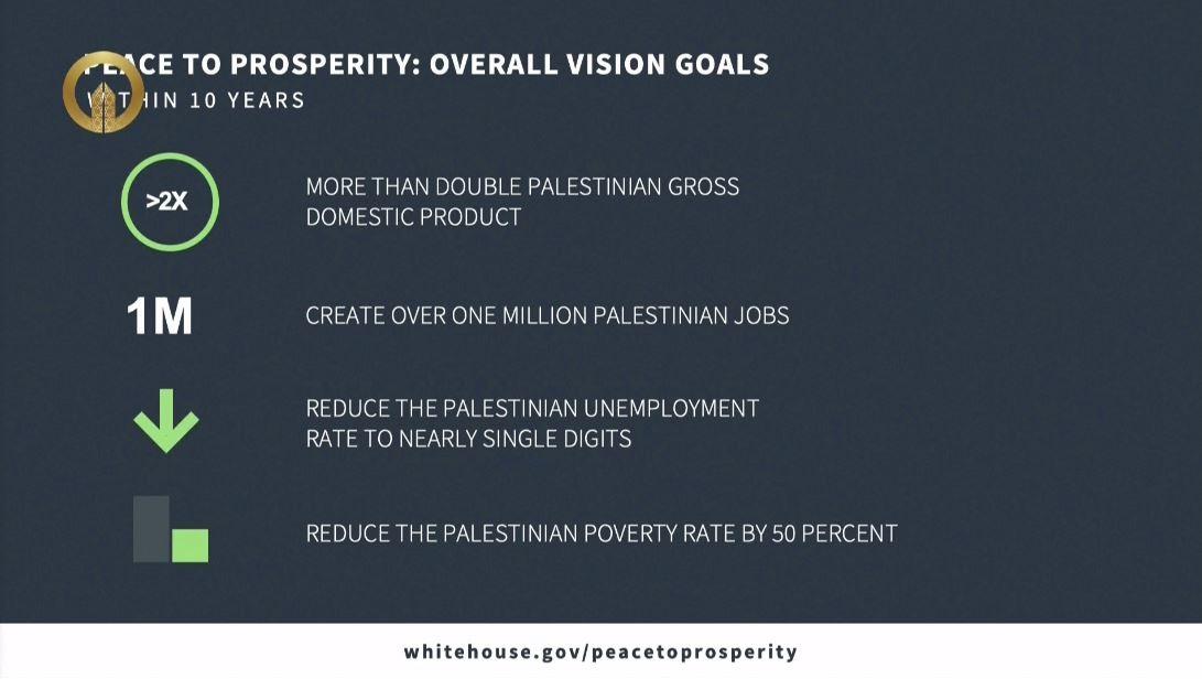 بالصور.. أهداف وتفاصيل الخطة الاقتصادية التي قدمها كوشنر
