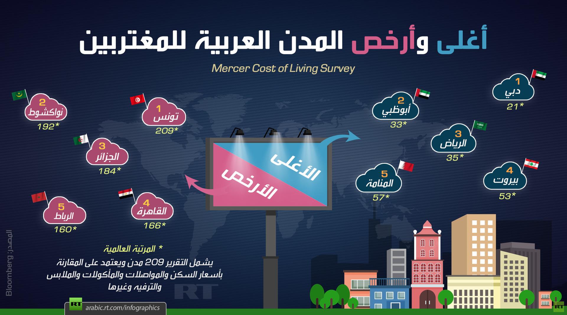أغلى وأرخص المدن العربية للمغتربين
