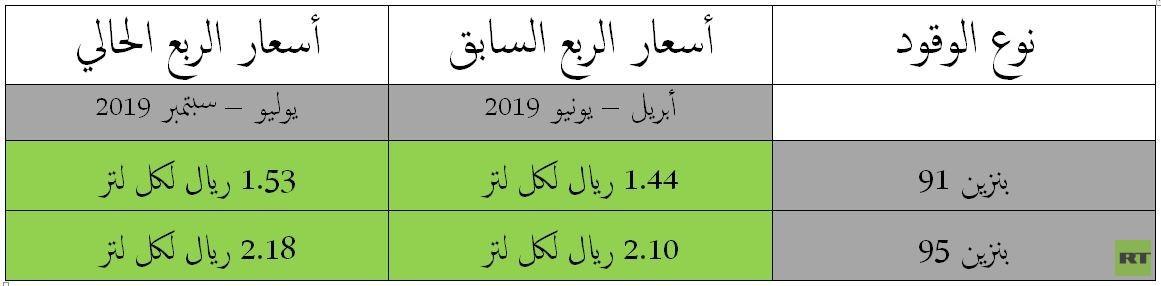 السعودية.. رفع أسعار البنزين