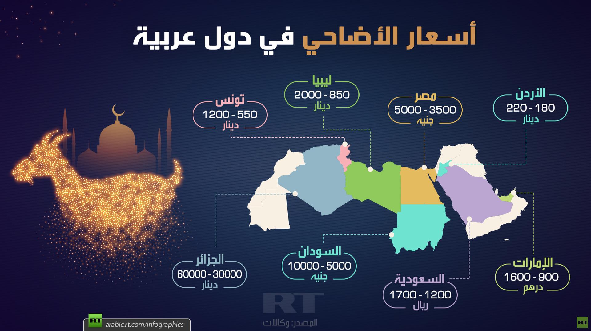 أسعار الأضاحي في دول عربية