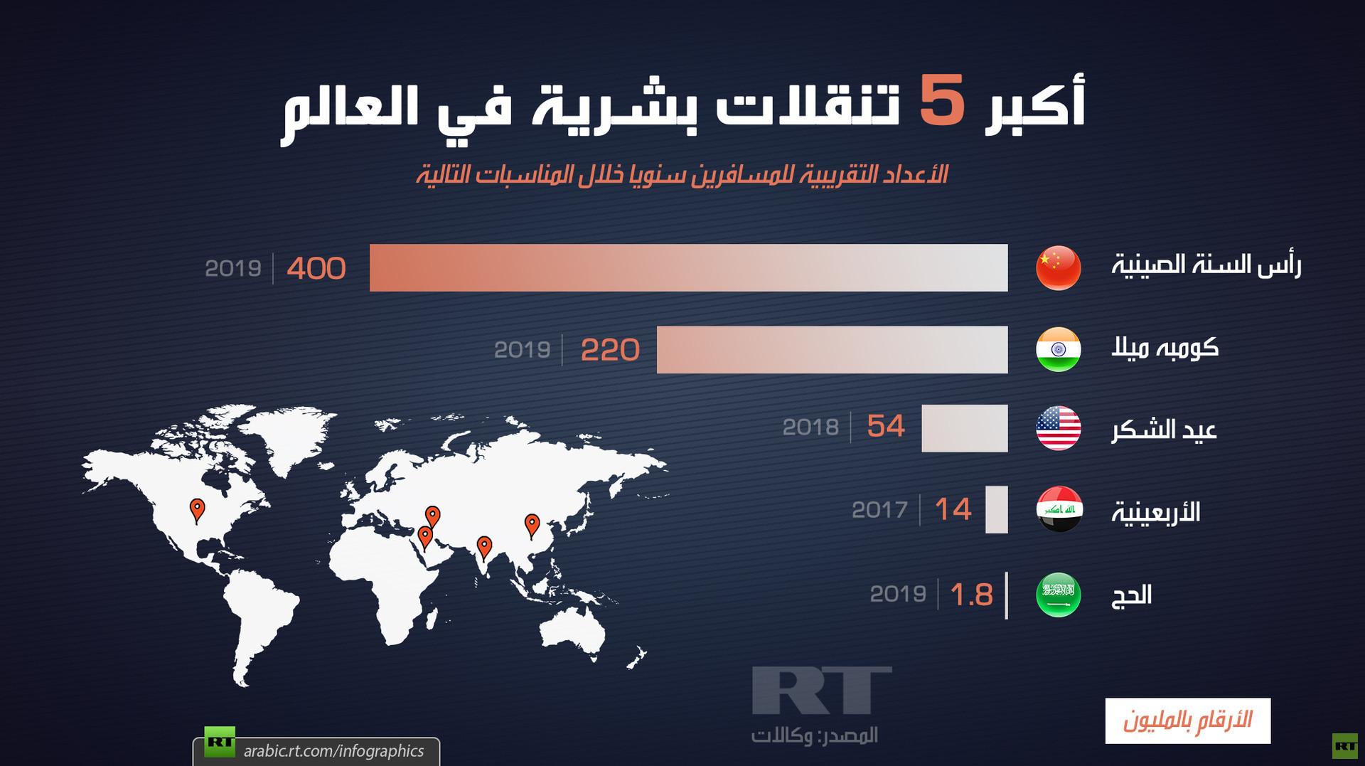 أكبر 5 تنقلات بشرية في العالم