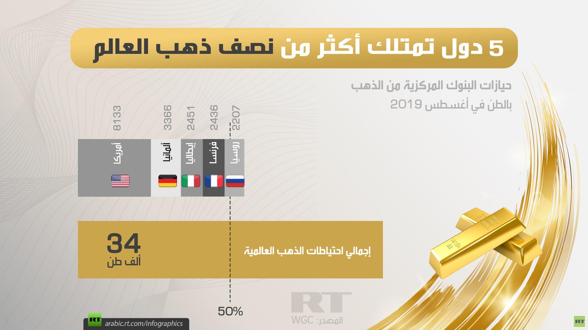 5 دول تمتلك أكثر من نصف ذهب العالم