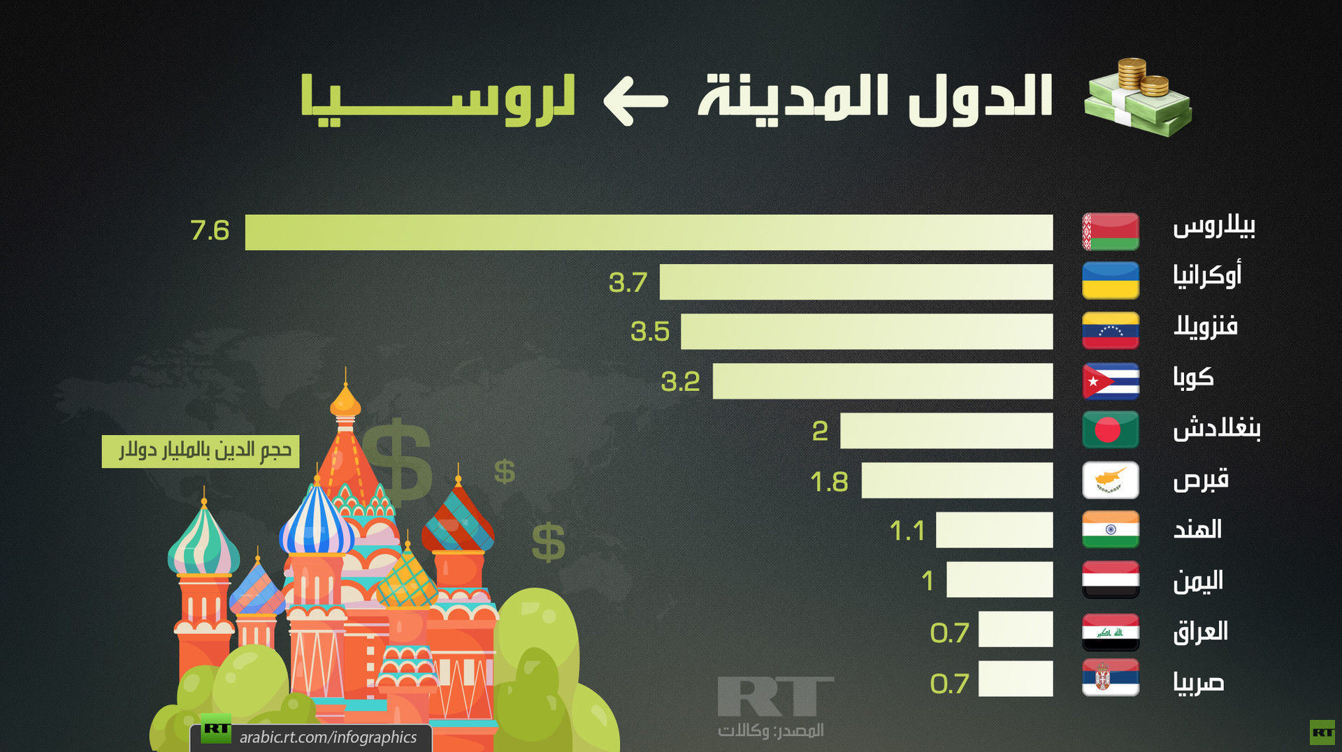 الدول المدينة لروسيا