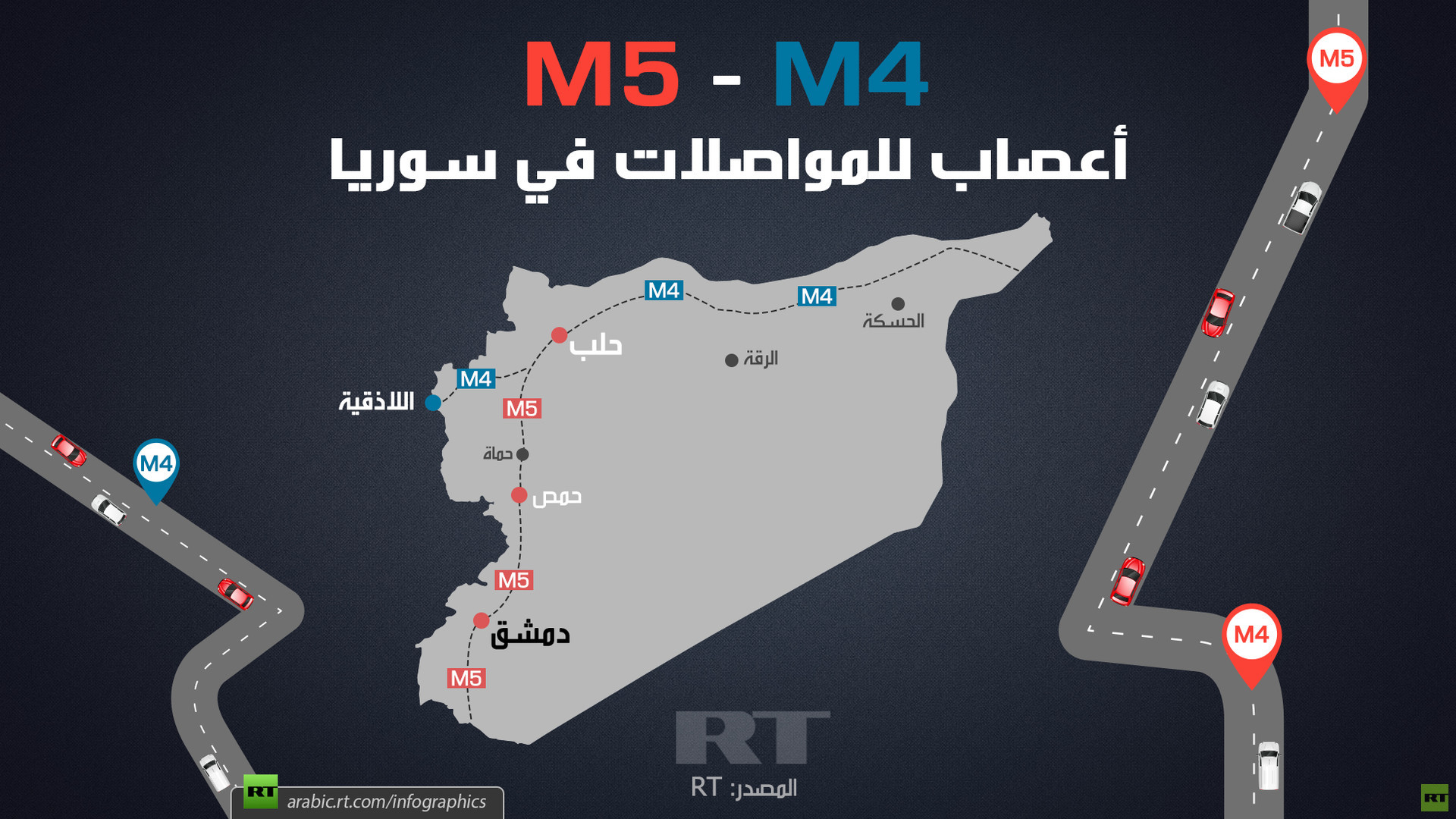 M4 وM5 أعصاب للمواصلات في سوريا