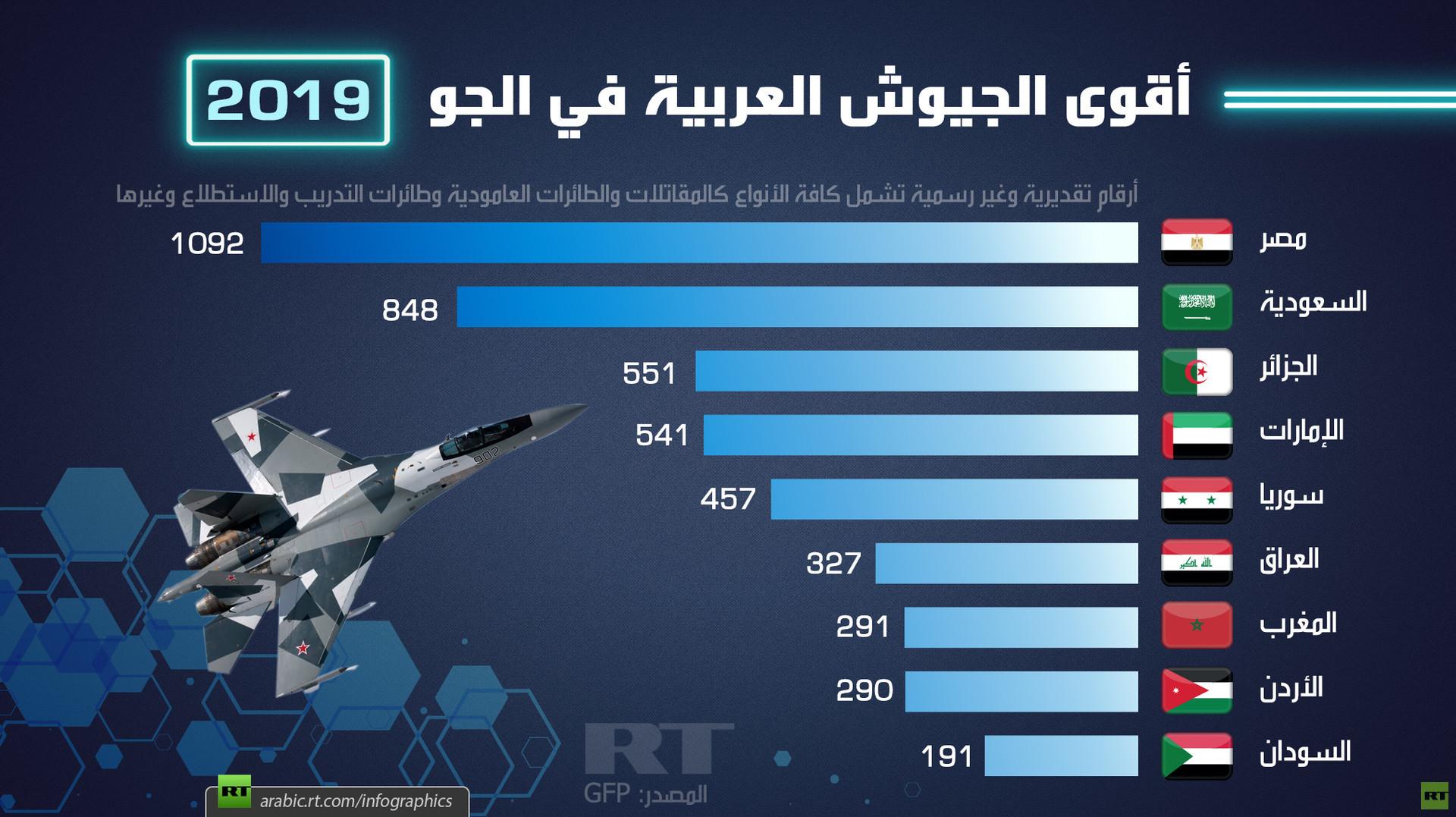أقوى الجيوش العربية في الجو 2019