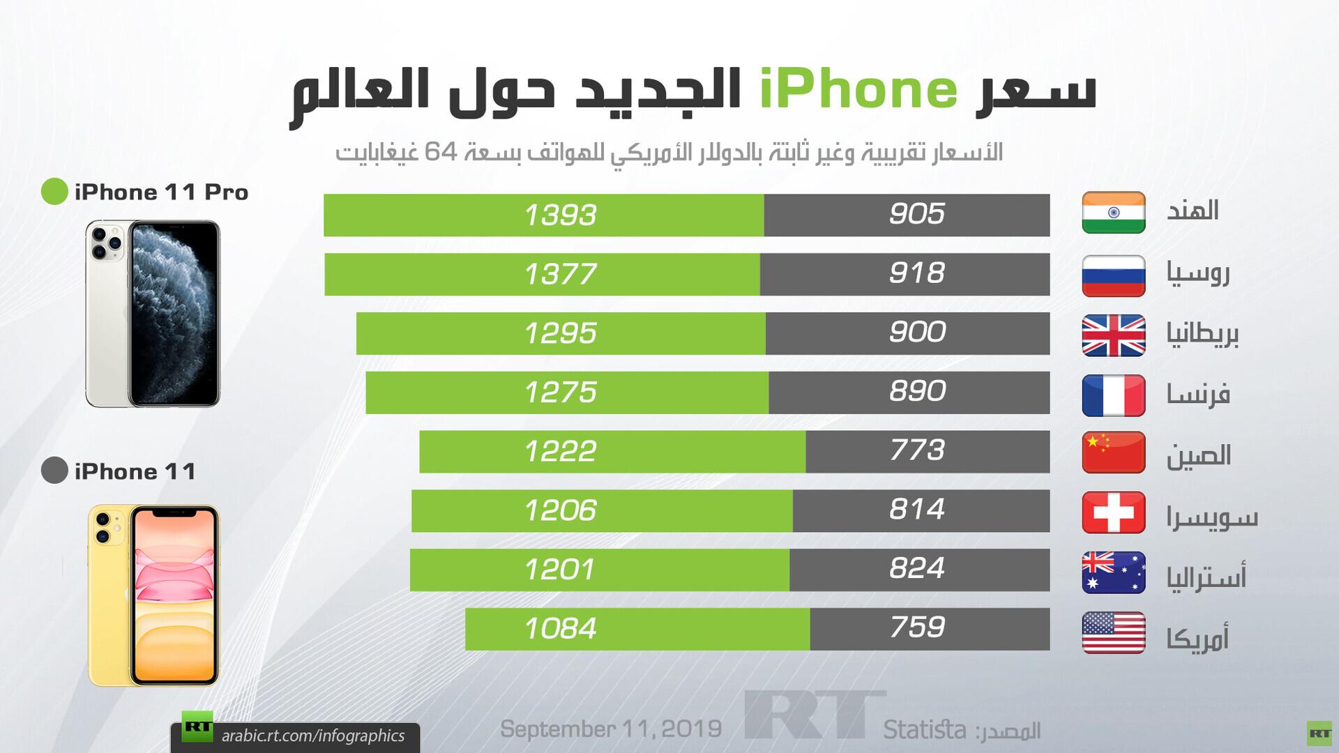 سعر iPhone الجديد حول العالم