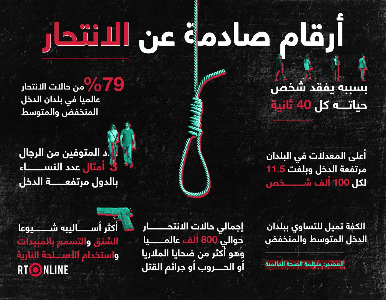 بسبب الانتحار.. شخص يغادر الحياة كل 40 ثانية في العالم