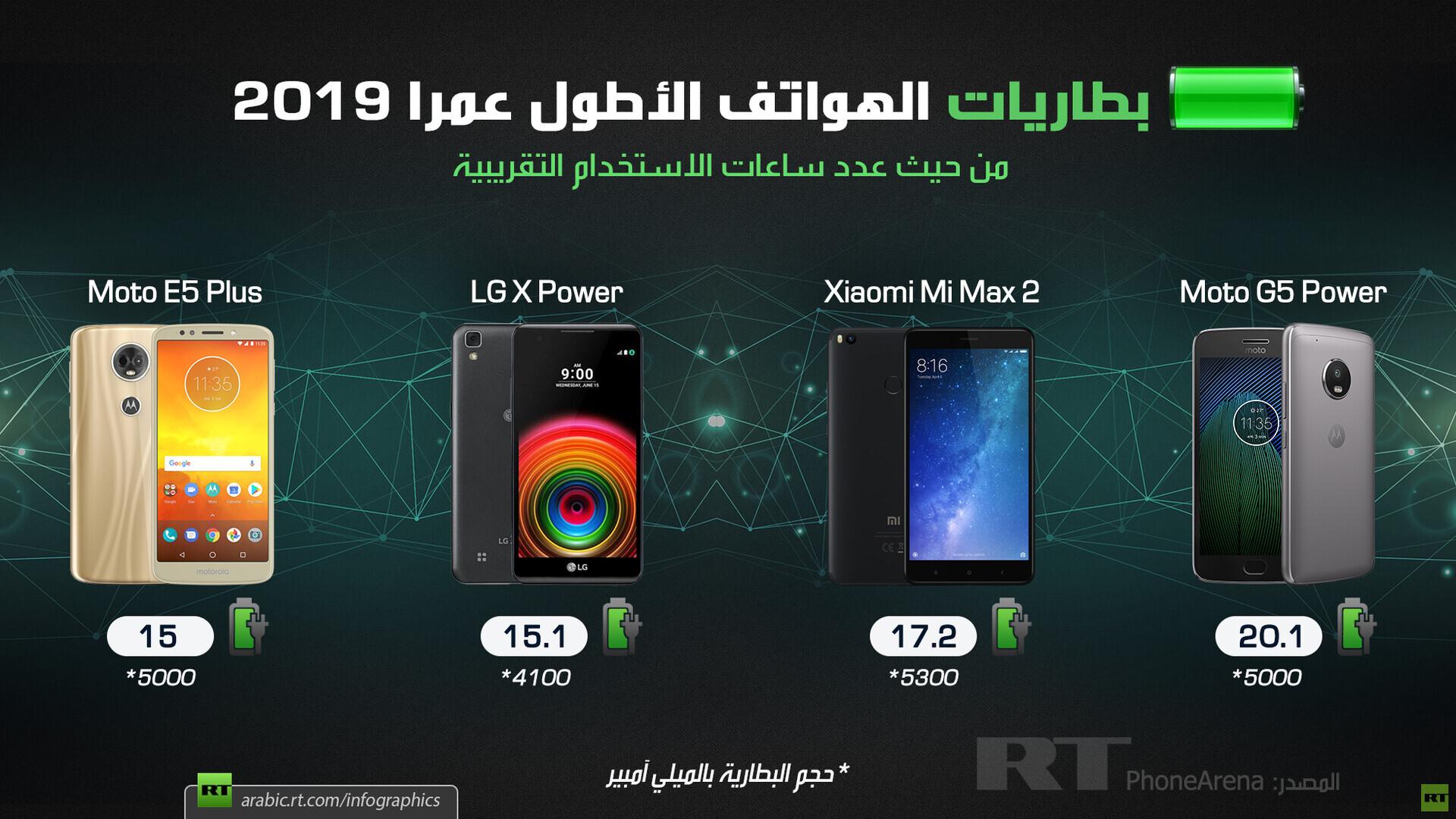 بطاريات الهواتف الأطول عمرا 2019