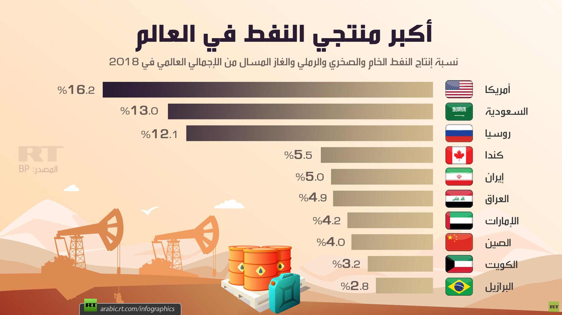 أكبر منتجي النفط في العالم