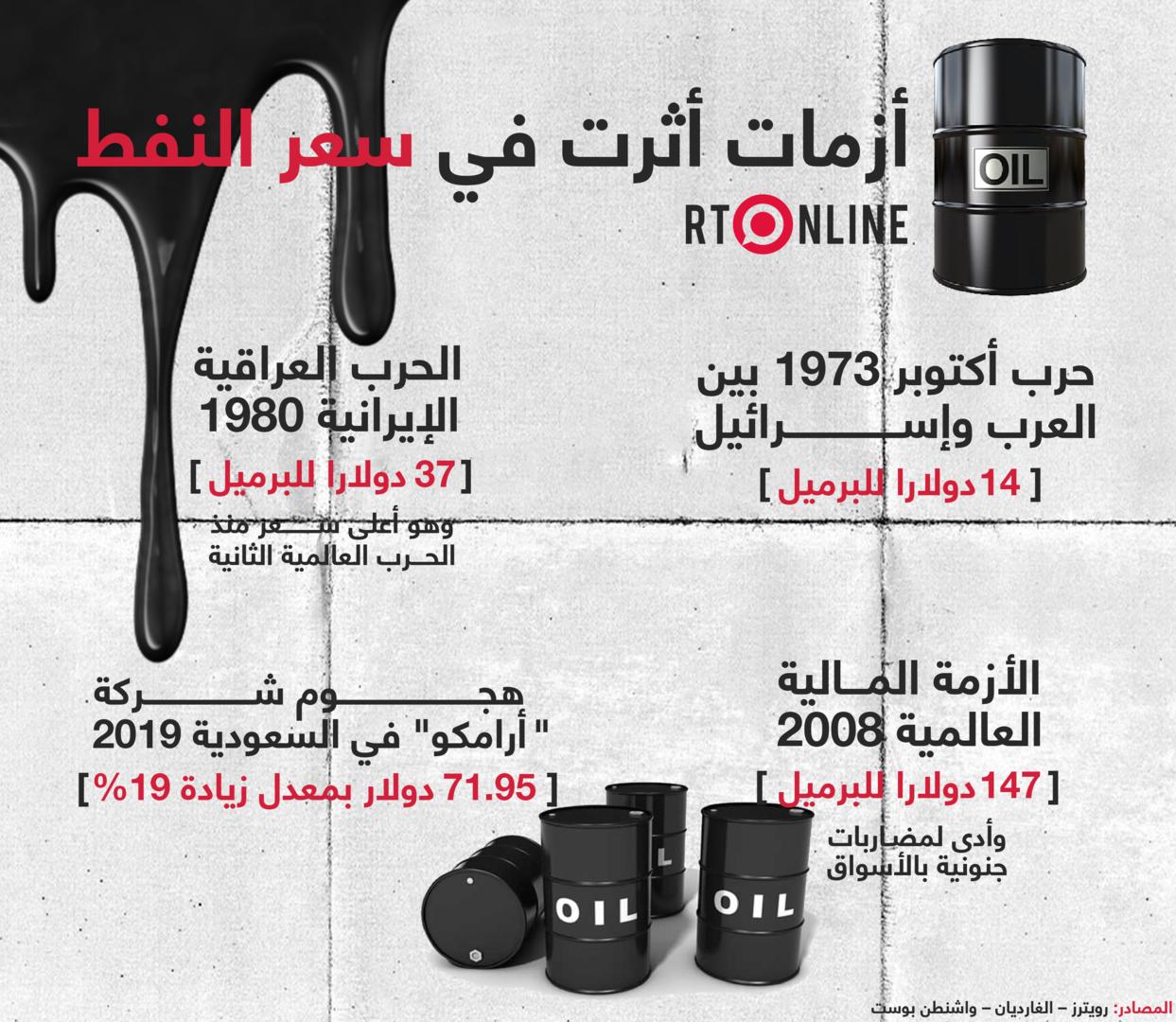 أزمات سياسية واقتصادية أثرت في سعر النفط