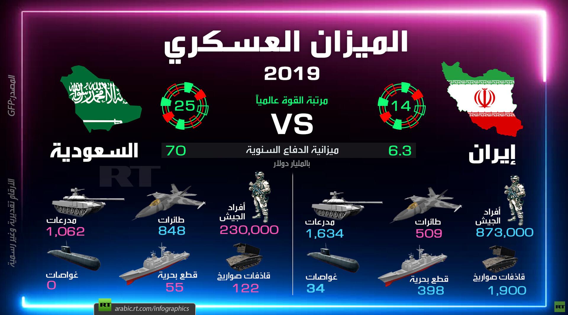 مقارنة عسكرية بين إيران والسعودية 2019