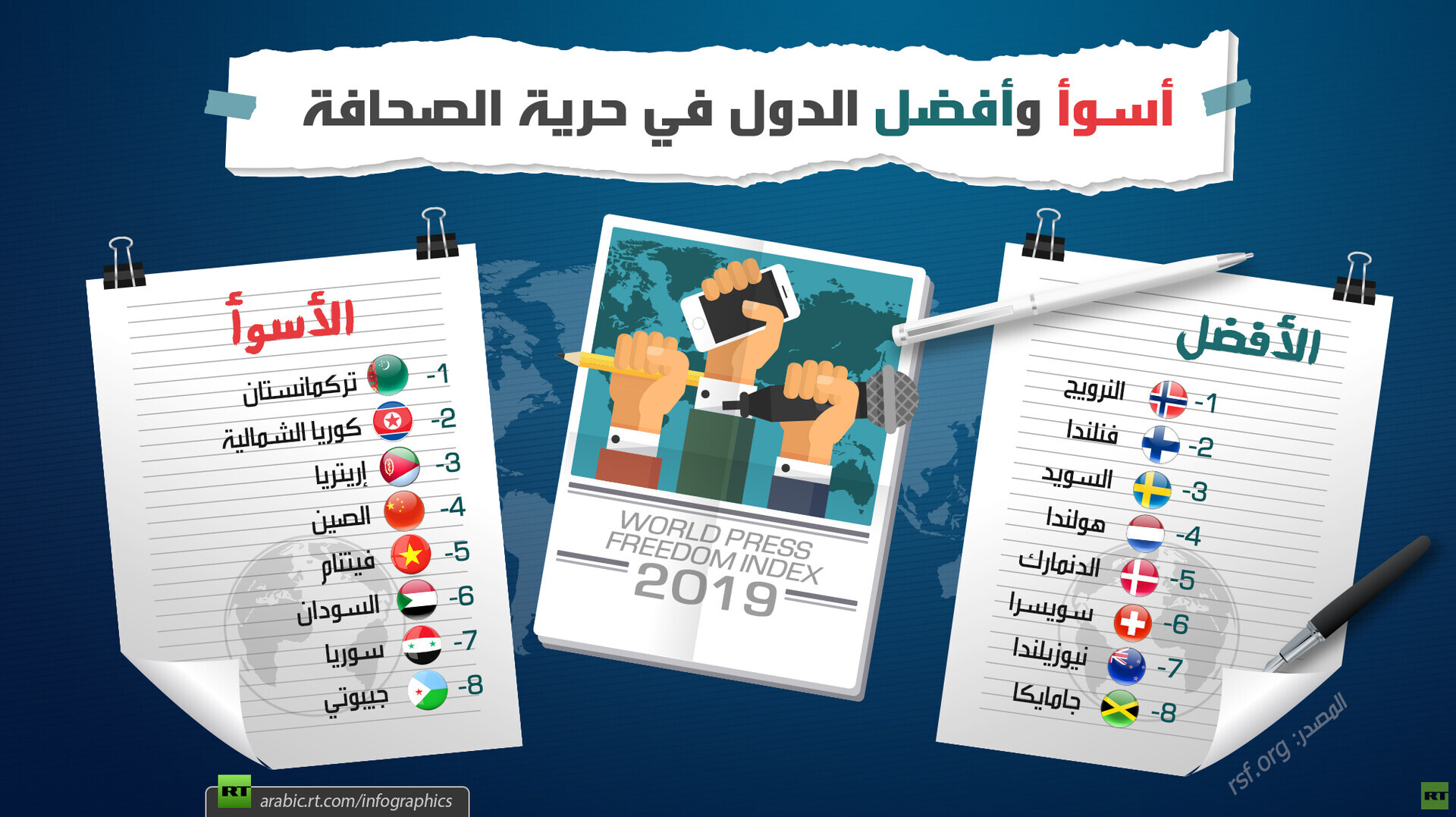 أسوأ وأفضل الدول في حرية الصحافة 2019