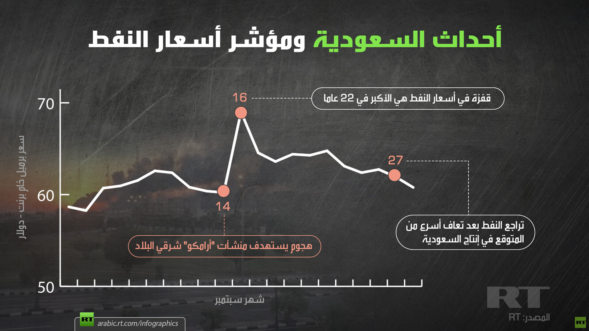 أحداث السعودية ومؤشر أسعار النفط